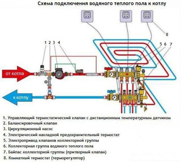 Shema-podklyucheniya-vodyanogo-teplogo-pola-k-kotlu-600x537.jpg