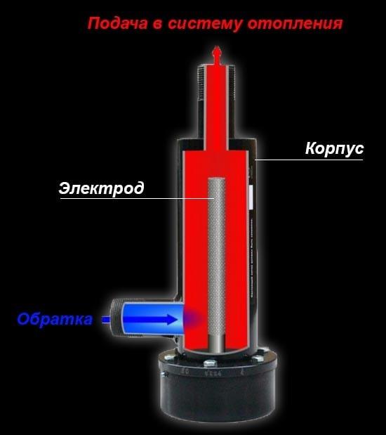 Ustrojstvo-jelektrodnogo-kotla-min.jpg