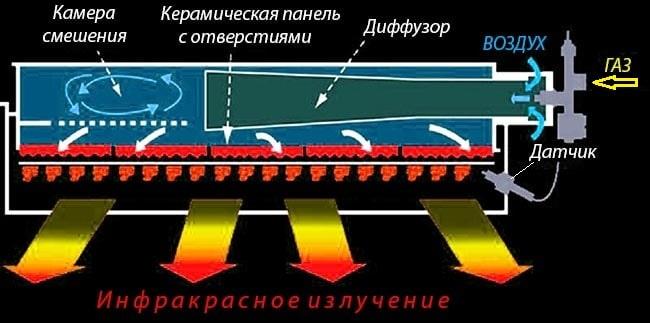 Ustrojstvo-gazovogo-infrakrasnogo-obogrevatelja-min.jpg
