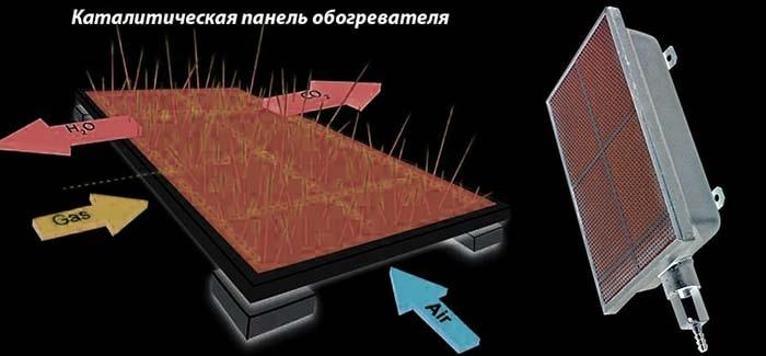 Konstrukcija-gazovogo-kataliticheskogo-obogrevatelja-min.jpg