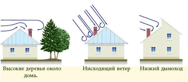 Obratnaya-tyaga-v-dymohode-gazovogo-kotla.jpg
