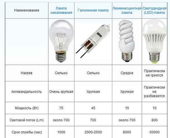 01-tablitsa-sravneniya-lamp.jpg
