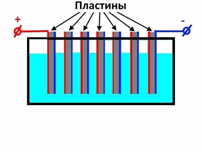 raspolozhenie-plastin-v-vanne-elektrolizera.jpg