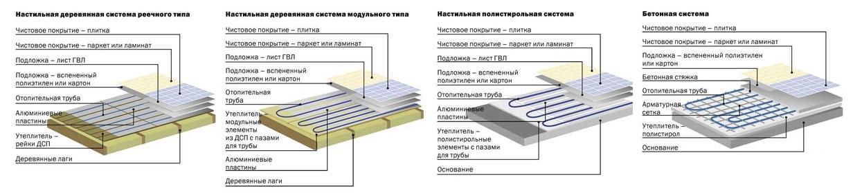 vidy-sistem-vodyanogo-teplogo-pola.jpg