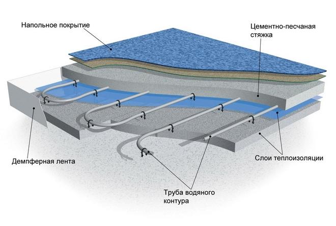 konstrukciya-teplogo-pola-vodyanogo.jpg