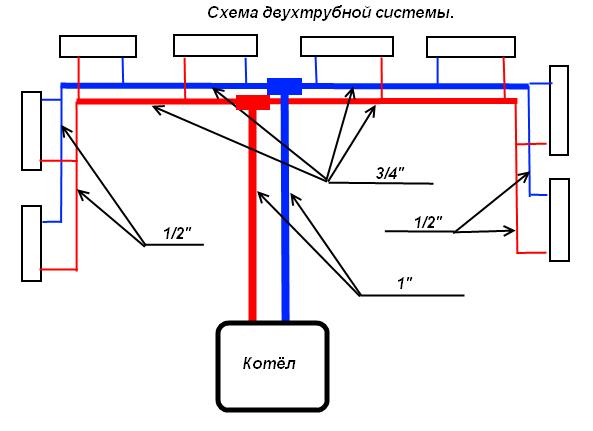 dvuhtrubnaja-sistema-otoplenija-odnojetazhnogo-doma-7.png
