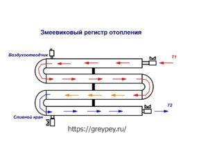 Zmeevikovyy-registr-otopleniya-shema-300x212.jpg
