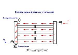 Kollektornyy-registr-otopleniya-300x212.jpg