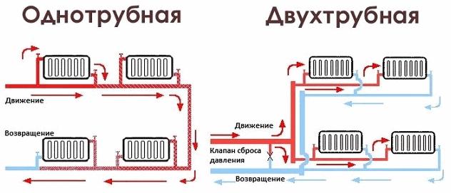 poputnaya-sistema-otopleniya1.png