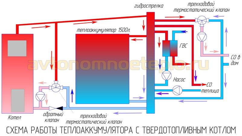 1528622759_princip-raboty-teploakkumulyatora-s-kotlom-na-tverdom-toplive.jpg