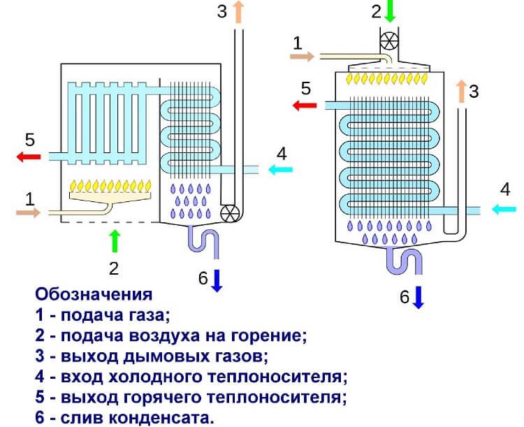 Printsip-raboty-kondensatsionnogo-kotla.jpg