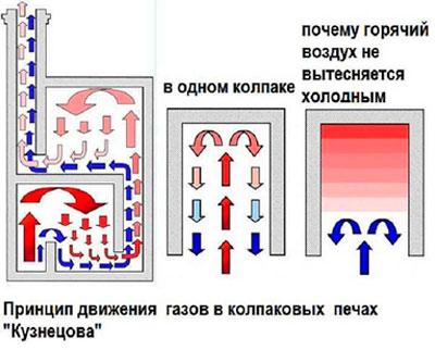 Движение-газовв-печи-Кузнецова.jpg