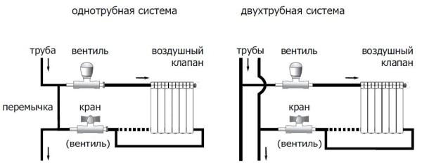 shema-podklucheniya-radiatornyh-batarey-e1459468139707.jpg