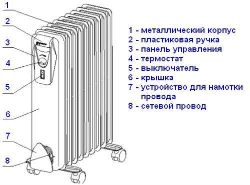 konstrukciya-maslyannogo-obogrevatelya.jpg