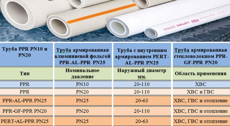 Klassifikatsiya-polipropilenovyh-trub-e1552759062719.png