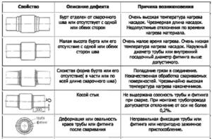 pajat_polipropilenovye_truboprovody-300x197.png
