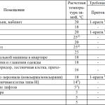 Tablica-rascheta-ventiljacii-150x150.png