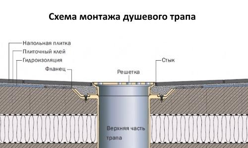 shema-montaga-dushevogo-trapa.jpg