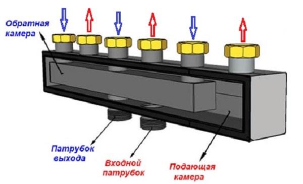Kollektor-otoplenija-v-odnom-korpuse.jpg