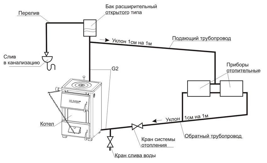 Dvuhkonturnaja-sistema-otoplenija-s-estestvennoj-cirkuljaciej.jpg