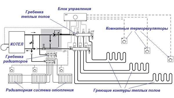 Shema-podkljuchenija-radiatorov-i-teplogo-pola.jpg