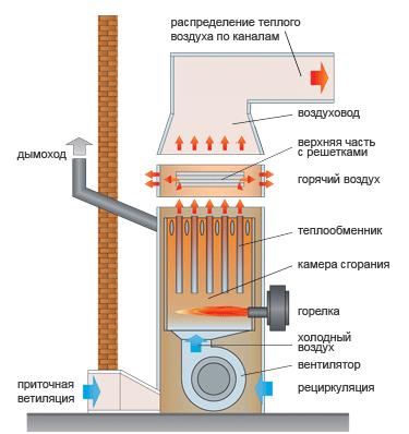 sistem-vozdush-otopl2.png