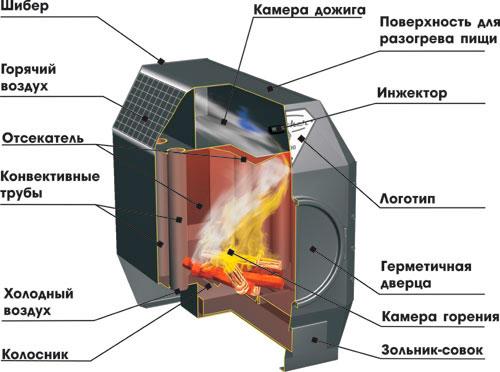 Пиролизная-чугунная-печь-в-разрезе.jpg