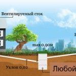 delaem_sliv_vody_v_chastnom_dome_svoimi__D7E2A886.jpg