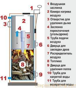 kotel-stropuva-ili-pech-bubafonya1-260x300.jpg