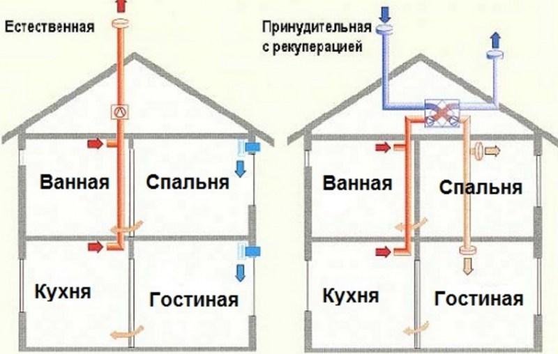 Ventilyatsiya-v-chastnom-dome-7.jpg