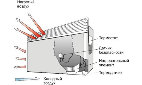 Shema-ustrojstva-jelektricheskogo-konvektora.jpg