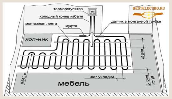osnovnie-elementi-teplogo-pola-550x319.jpg
