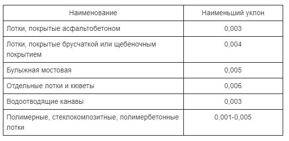 Tablica.-Raznica-v-uklone-ulichnyh-kanalizacionnyh-stokov-otkrytogo-tipa-v-zavisimosti-ot-oblicovki.png