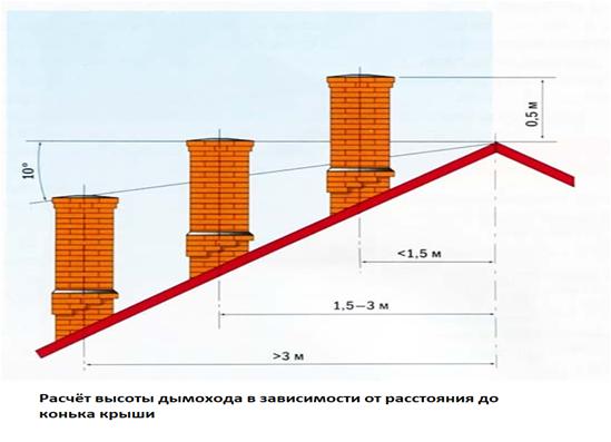 vidy-ogolovkov-na-trubu-dymohoda-i-tehnologiya-ih-montazha-3.png