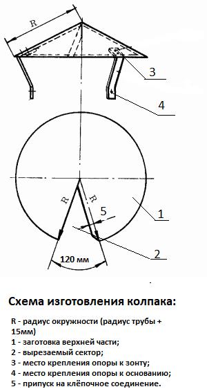 vidy-ogolovkov-na-trubu-dymohoda-i-tehnologiya-ih-montazha-4.png