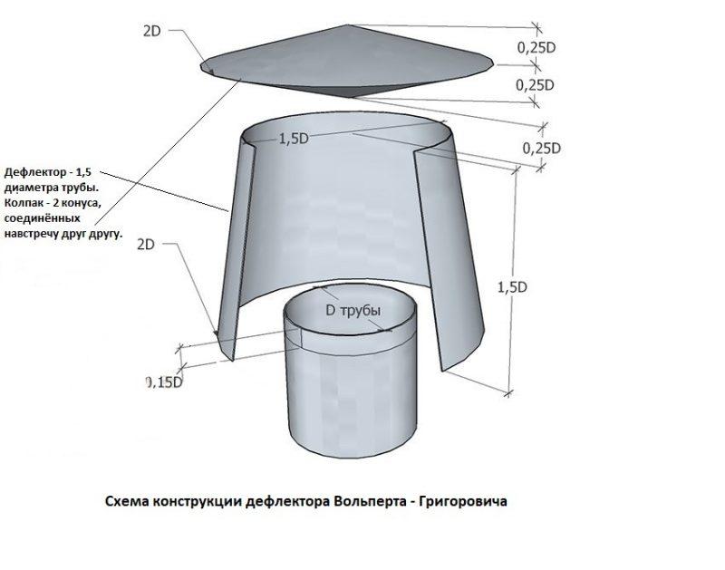 vidy-ogolovkov-na-trubu-dymohoda-i-tehnologiya-ih-montazha-15-800x629.jpg