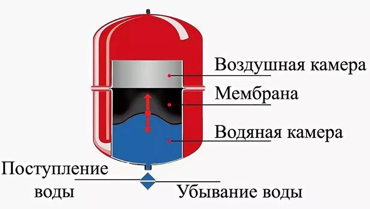 4-odnotrubnaya-sistema-otopleniya-chastnogo-doma.jpg