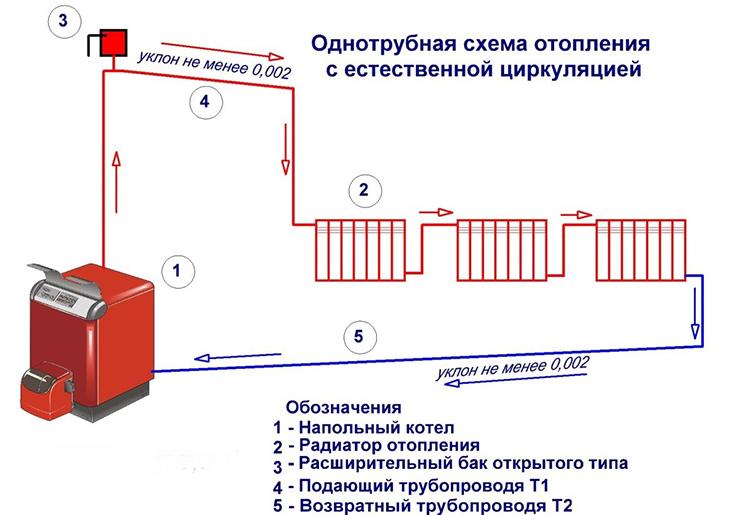 5-odnotrubnaya-sistema-otopleniya-chastnogo-doma.jpg