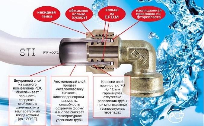 plastikovye-truby-dlya-vodoprovoda-1.jpg