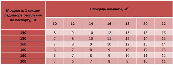 tablitsa-dlya-rascheta-kolichestva-radiatorov--700x265.jpg