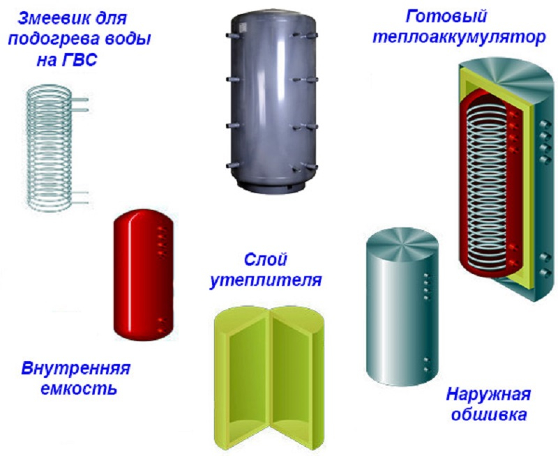 tverdotoplivnyy-kotel-s-teploakkumulyatorom-13.jpg