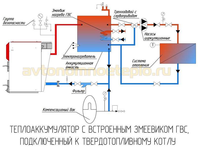 1528645080_nakopitelnaya-emkost-s-vstroennym-zmeevikom-dlya-gvs-v-sisteme-s-kotlom-na-tverdom-toplive.jpg