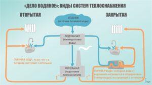 vidy-sistem-teplosnabzheniya-300x169.jpg