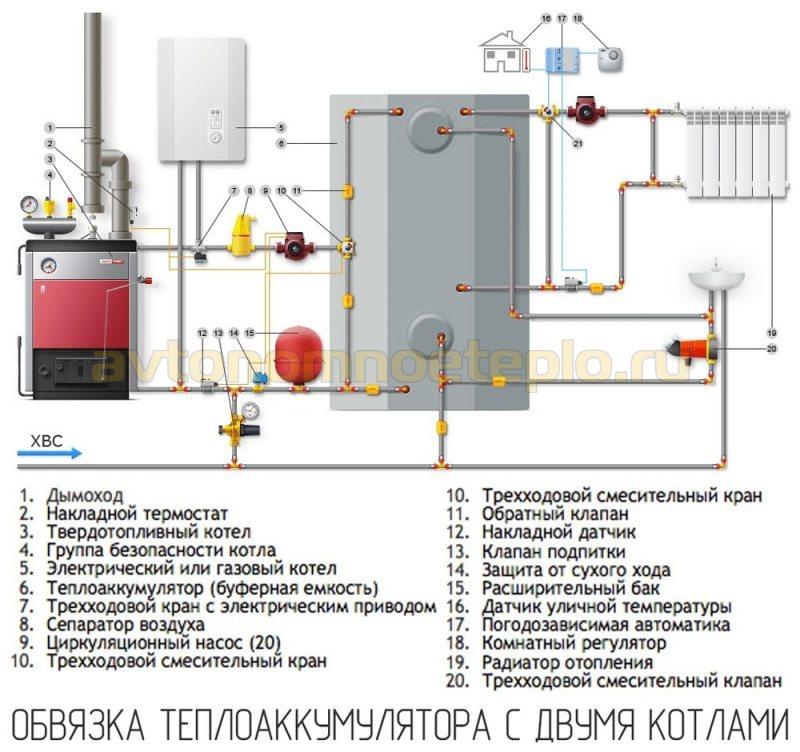 1528645117_shema-podklyucheniya-teploakkumulyatora-s-dvumya-kotlami-otopleniya.jpg