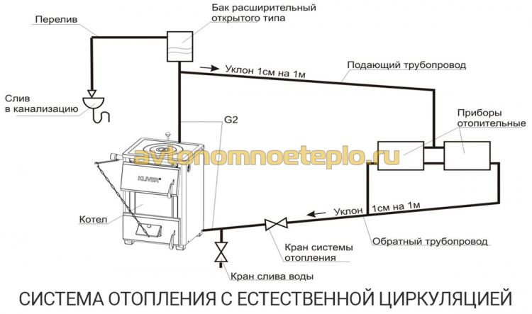 1470306848_shema-sistemy-otopleniya-s-estestvennoy-cirkulyaciey-teplonositelya.jpg