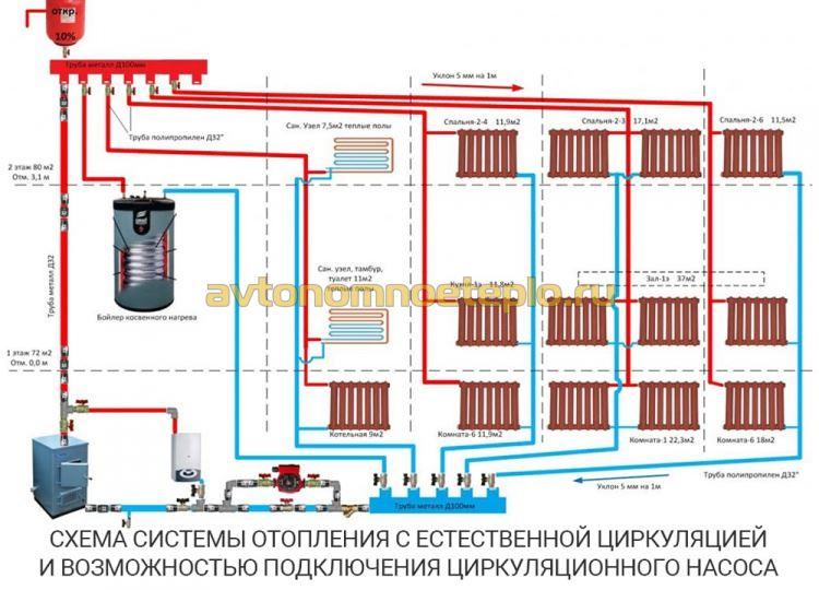 1470307015_samotechnaya-sistema-otopleniya-s-vozmozhnostyu-podklyucheniya-cirkulyacionnogo-nasosa.jpg