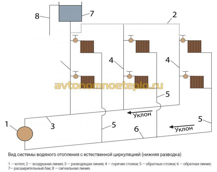 1470306936_shema-podklyucheniya-radiatorov-v-gravitacionnoy-sisteme-s-nizhnim-rozlivom.jpg