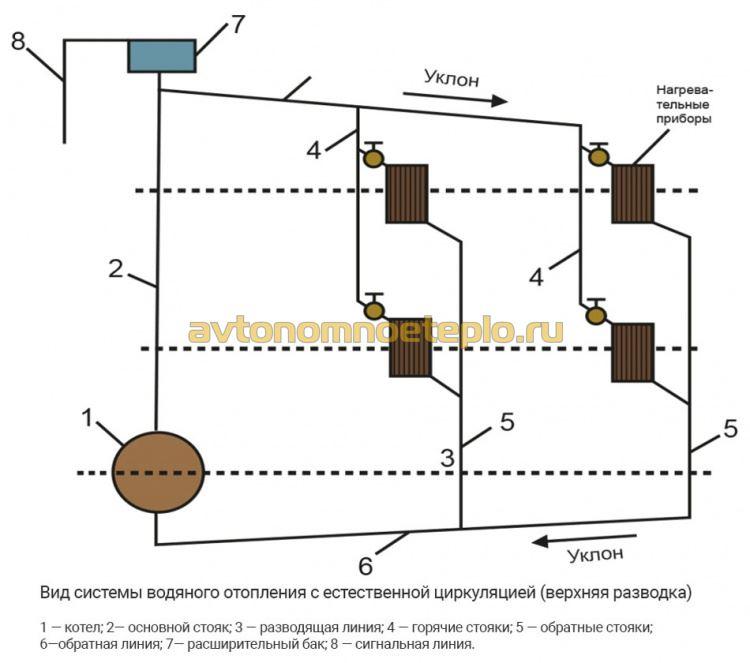 1470306973_shema-podklyucheniya-radiatorov-v-samotechnoy-sisteme-s-verhnim-rozlivom.jpg