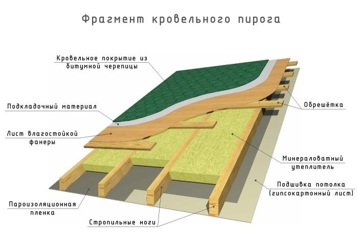krovelnogo_piroga_1.jpg