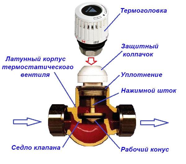 Установка терморегуляторов на радиаторы отопления